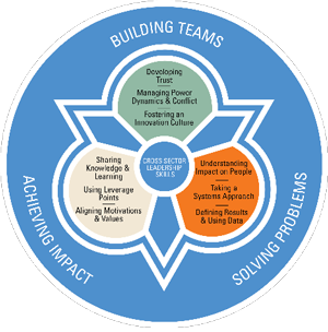 Building Teams | Solving Problems | Achieving Impact