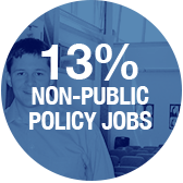 13 percent are employed in non-public policy - Pepperdine University