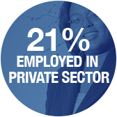 21 percent are employed in private sector - Pepperdine University