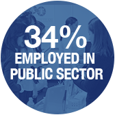 34 percent are employed in public - Pepperdine University