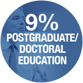 Nine percent postgraduate and doctoral education - Pepperdine University